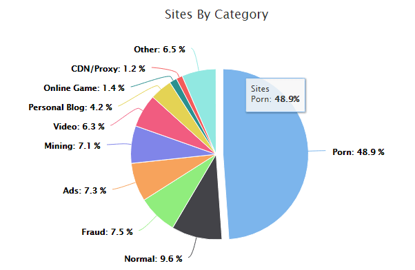 content sites by category