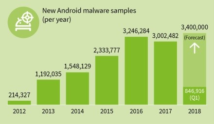 gdata infographic mmwr 2018 q1 new malware samples years en